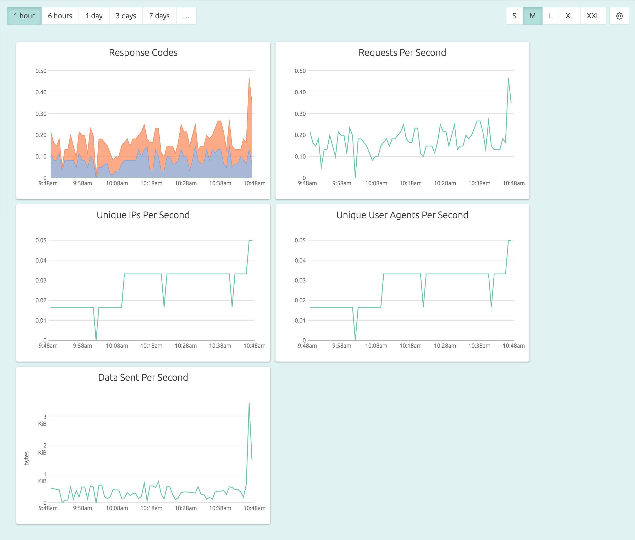 OpsDash Monitoring an Apache vhost