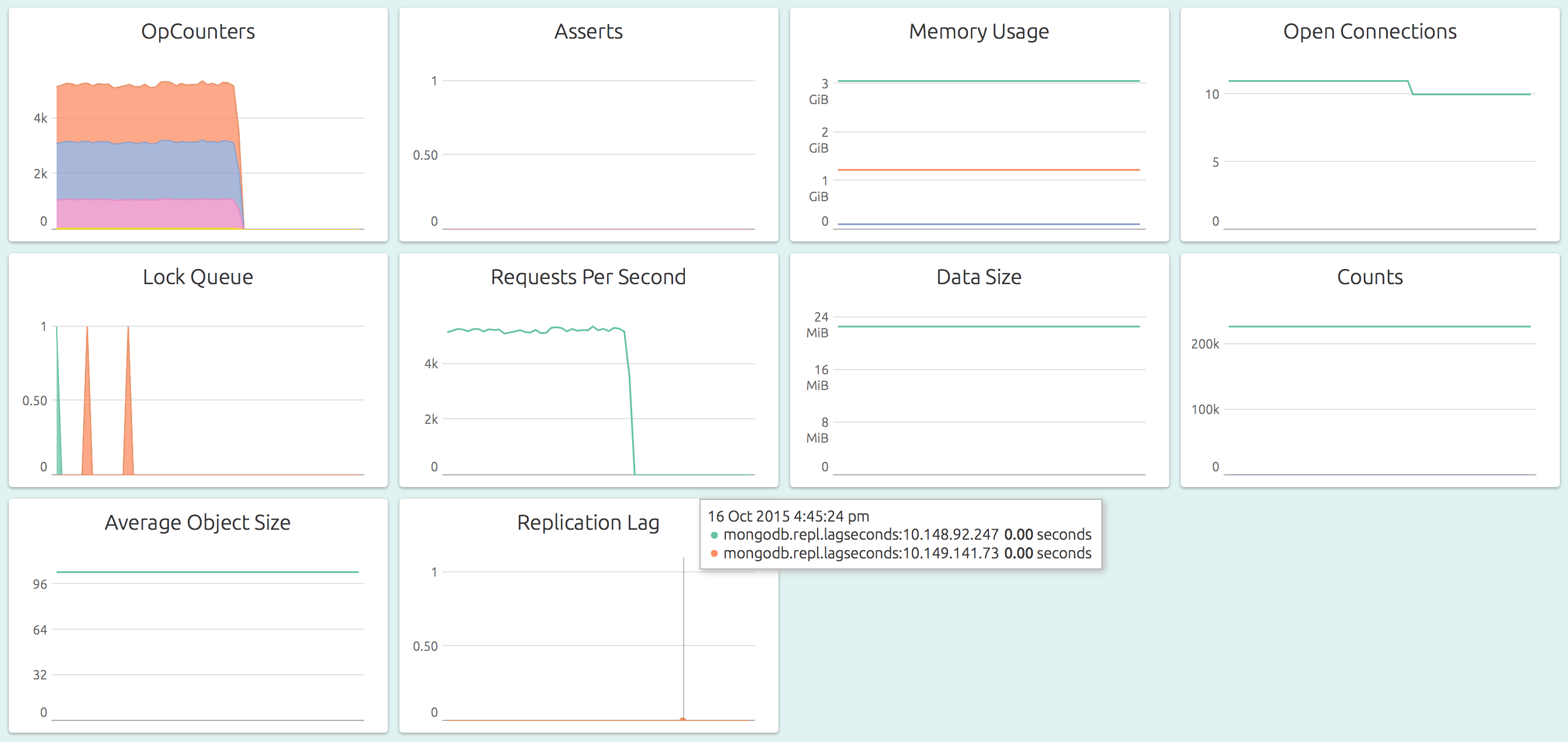 MongoDB Dashboard of a Single Node in a Cluster