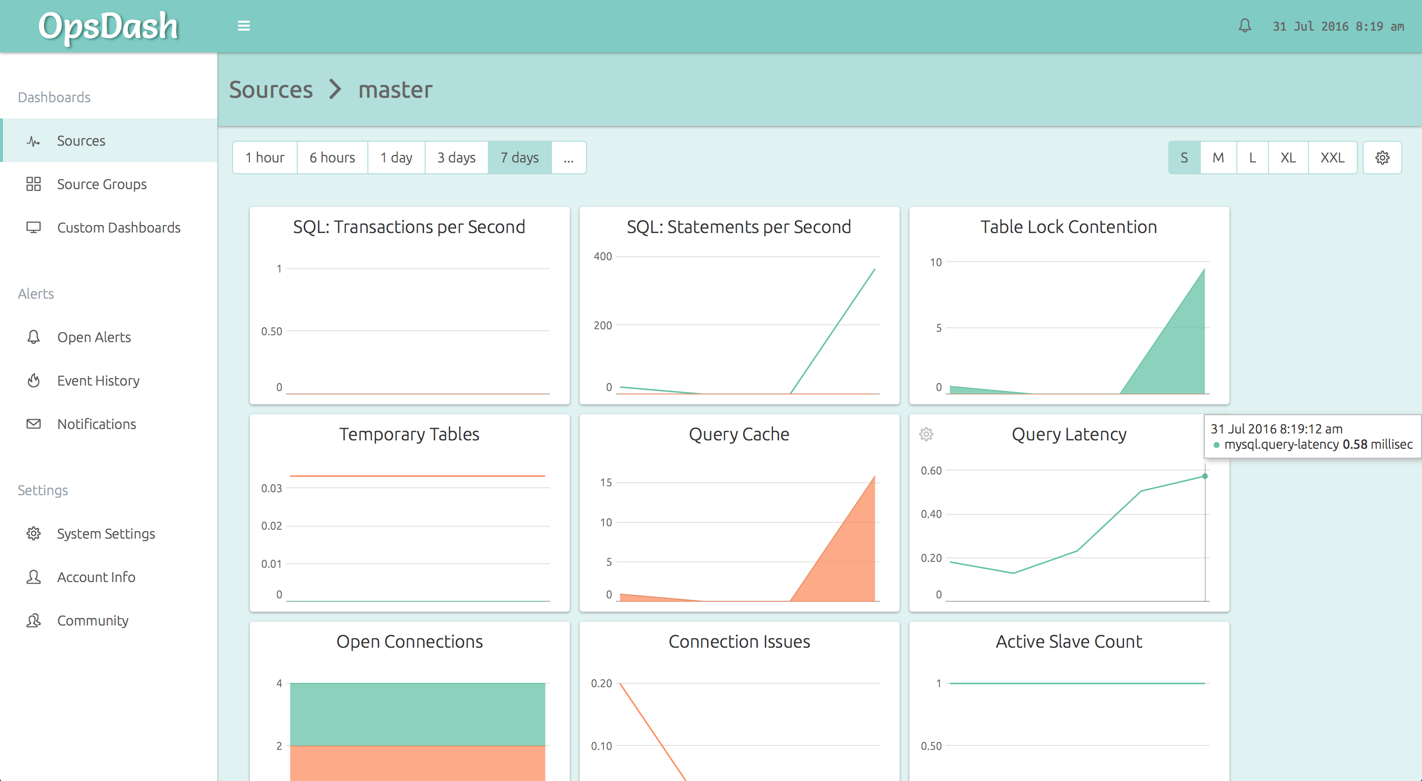 Dashboard for a replicated MySQL master