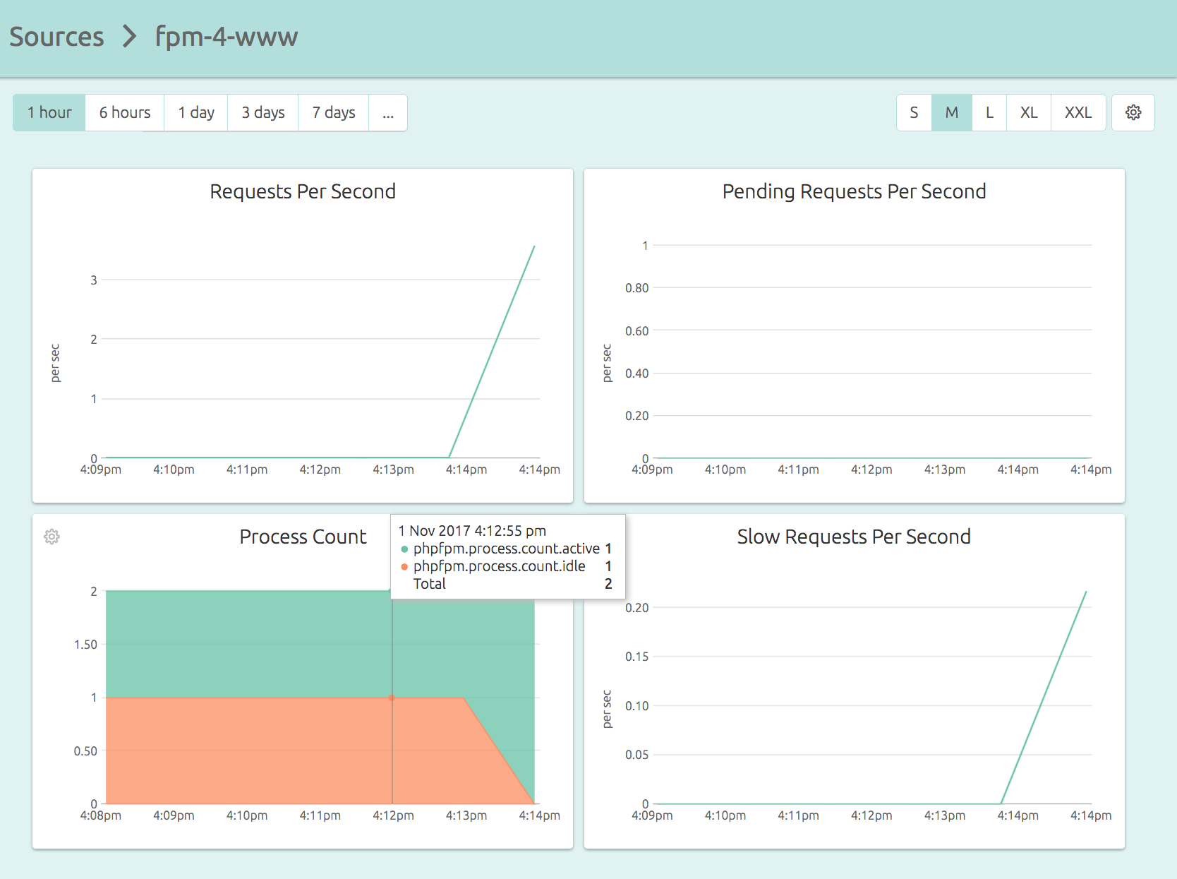A Default PHP FPM Dashboard of OpsDash
