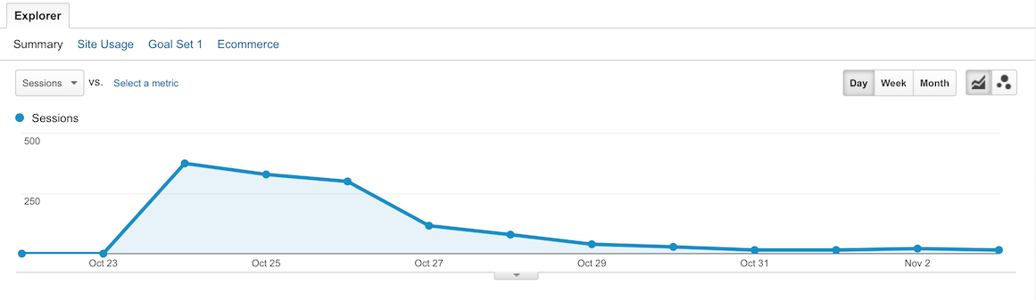 Product Hunt Traffic