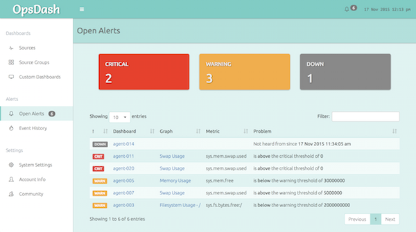 The OpsDash Dashboard