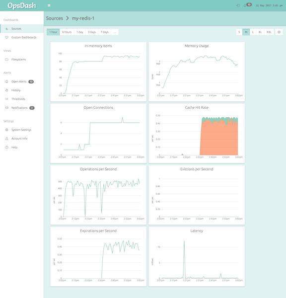The Default Redis Dashboard