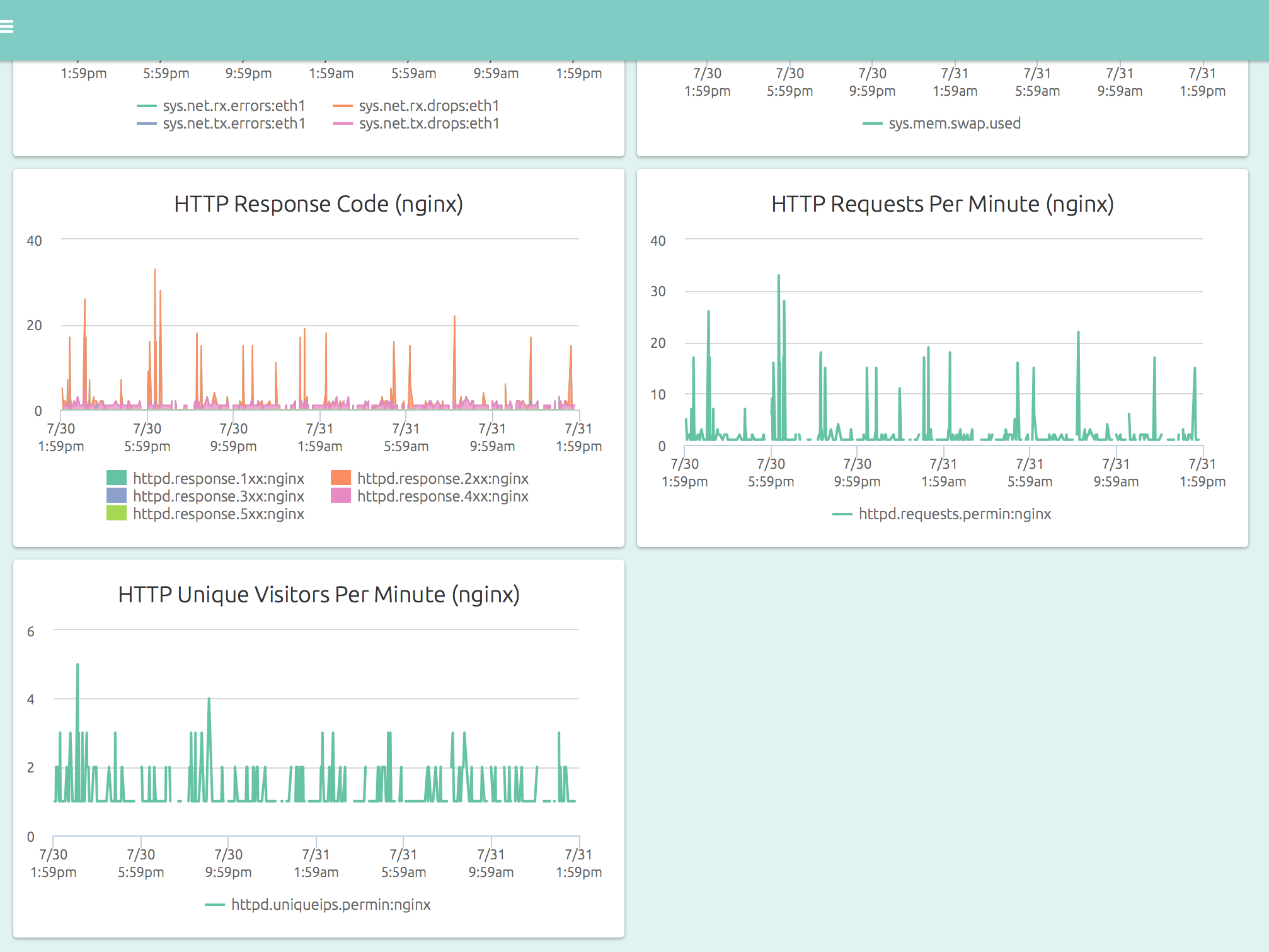 http server dashboard, http response code (nginx), http requests per minute (nginx), http unique visitors per minute (nginx)