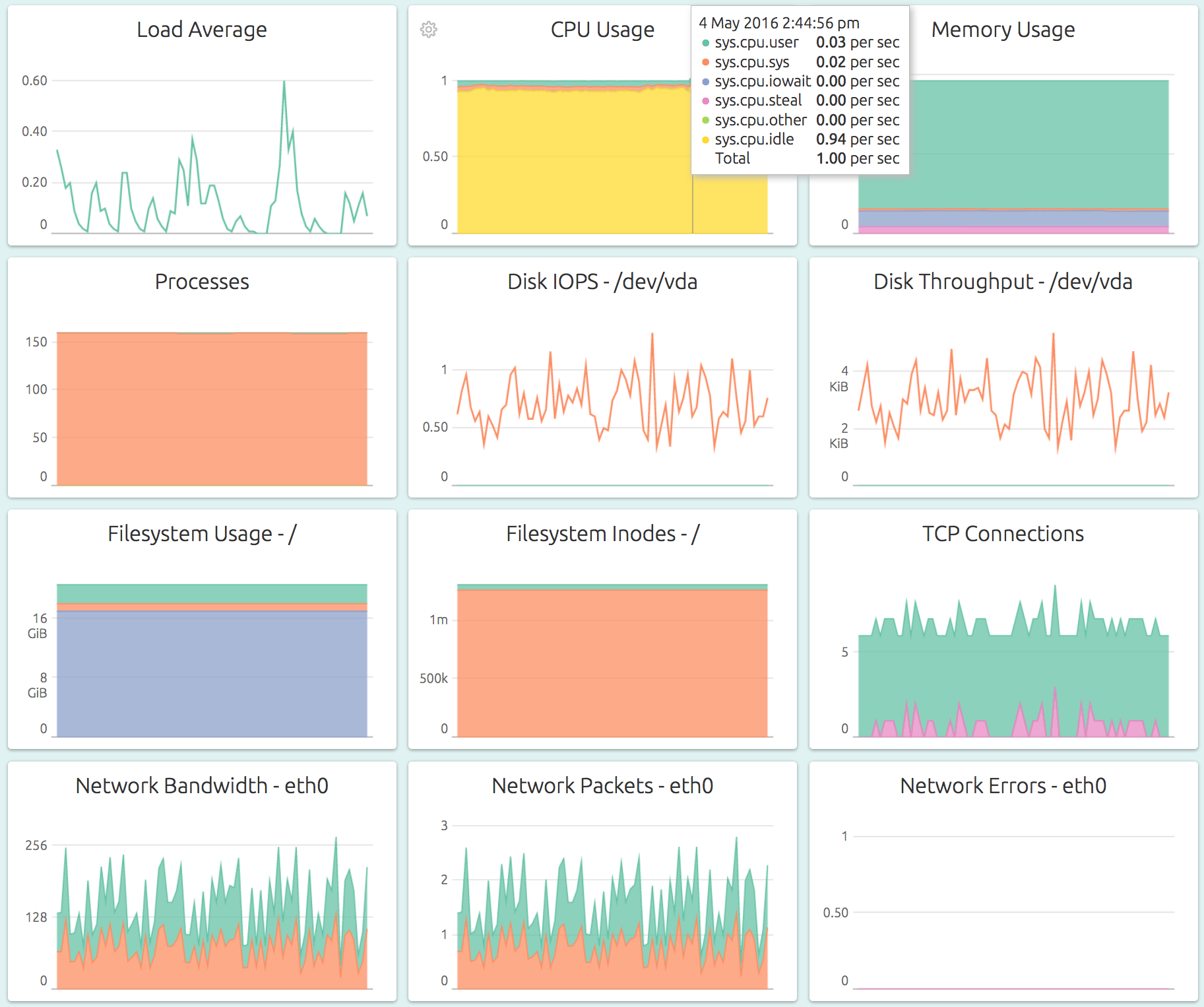 server monitoring dashboard, memory usage, swap usage, IOPS, disk throughput, filesystem usage, load average, cpu usage, processes, interface bandwidth, interface packets, interface errors